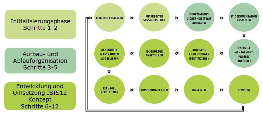ISIS12 Vorgehensmodell - 3 Phasen